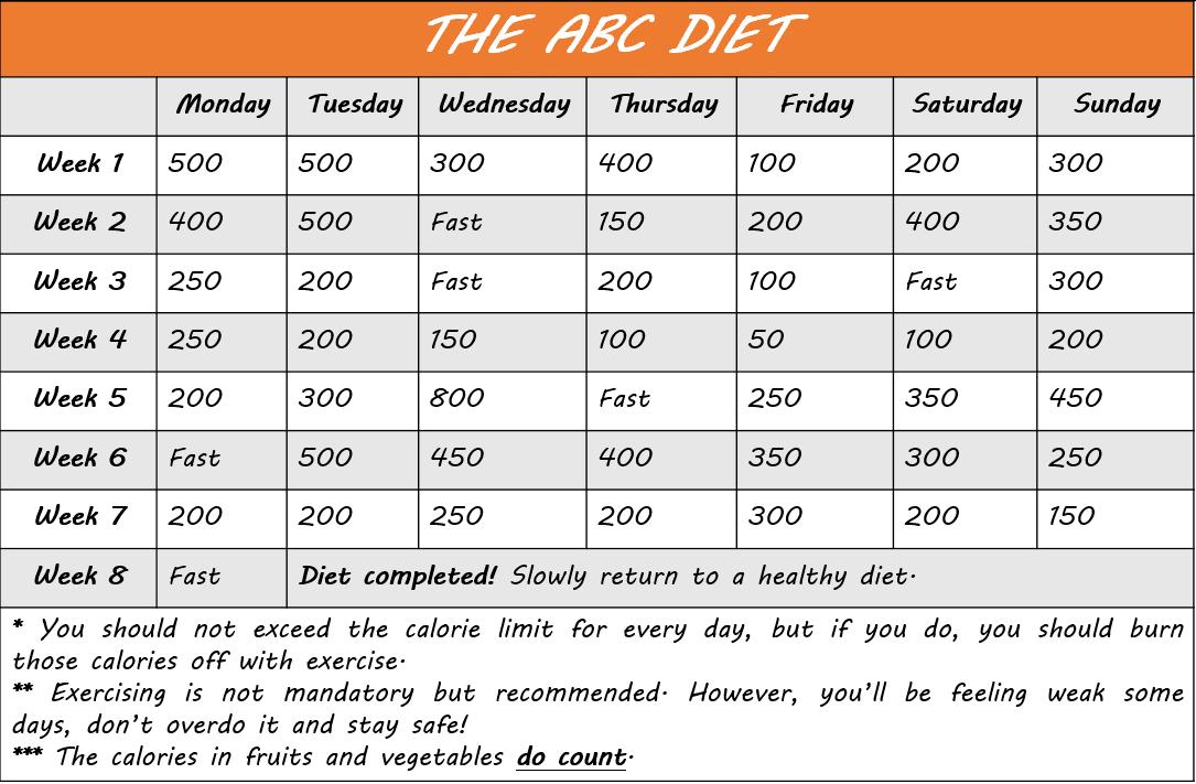 abc diet plans